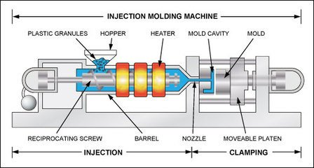 Basic Knowledge of Injection Molding Process